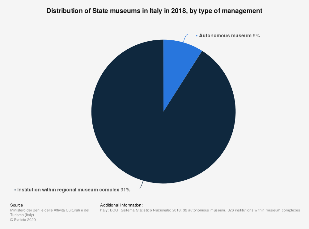 Statistic: Distribution of State museums in Italy in 2018, by type of management | Statista