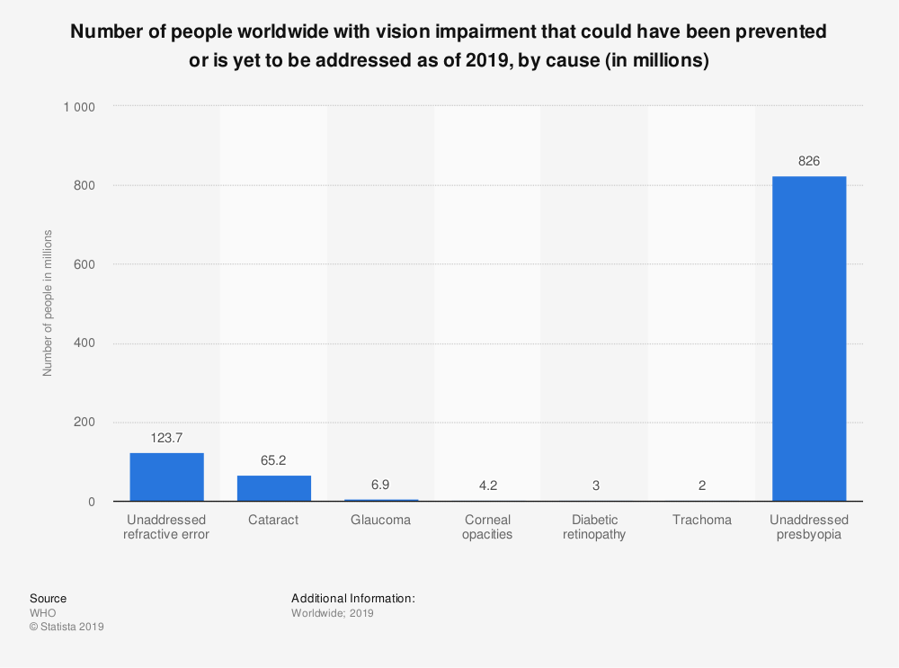 Statistic: Number of people worldwide with vision impairment that could have been prevented or is yet to be addressed as of 2019, by cause (in millions) | Statista