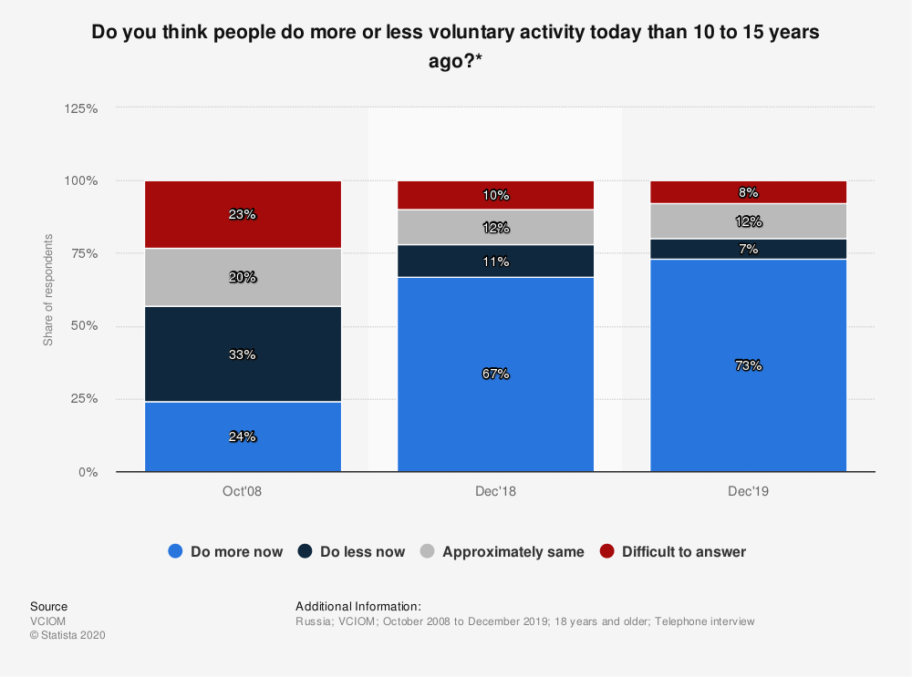 Statistic: Do you think people do more or less voluntary activity today than 10 to 15 years ago?   Statista