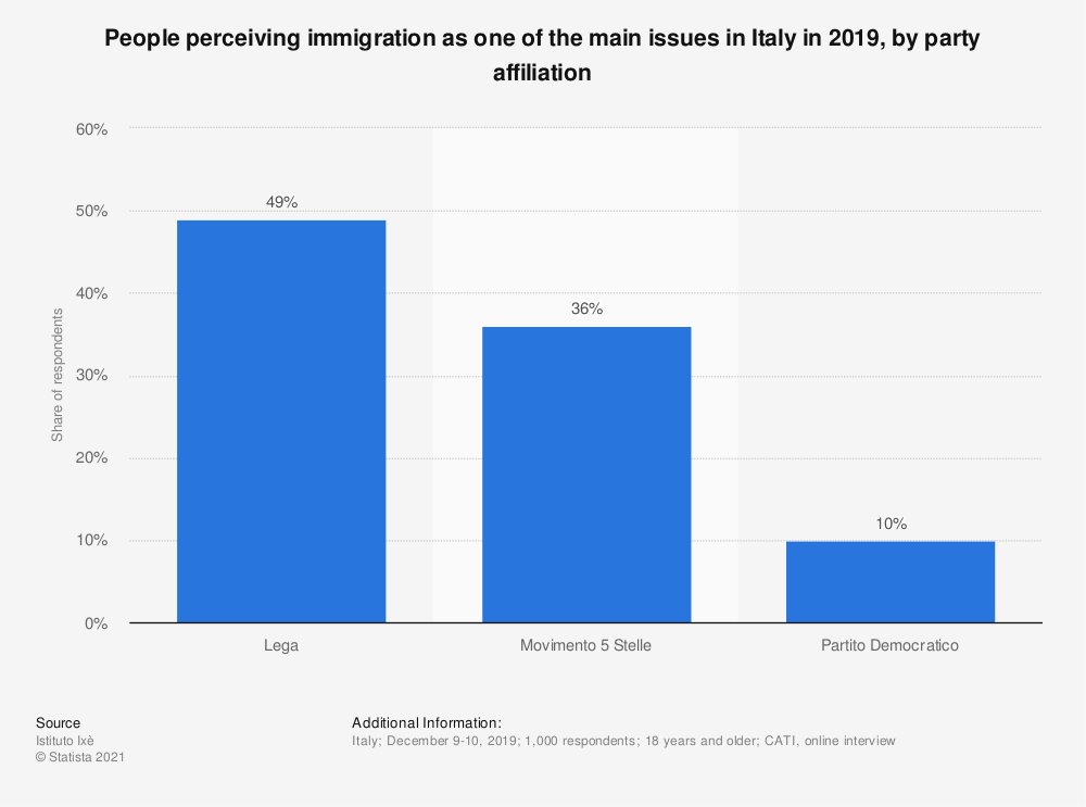 Statistic: People perceiving immigration as one of the main issues in Italy in 2019, by party affiliation | Statista