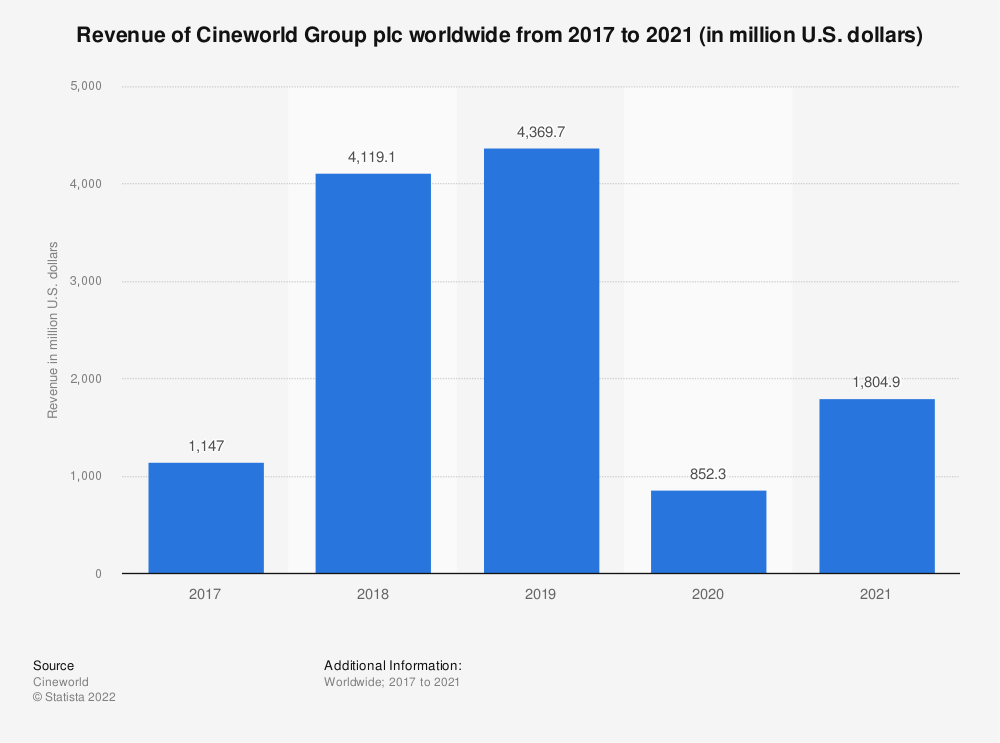 Statistic: Revenue of Cineworld Group plc worldwide from 2017 to 2019 (in million U.S. dollars) | Statista