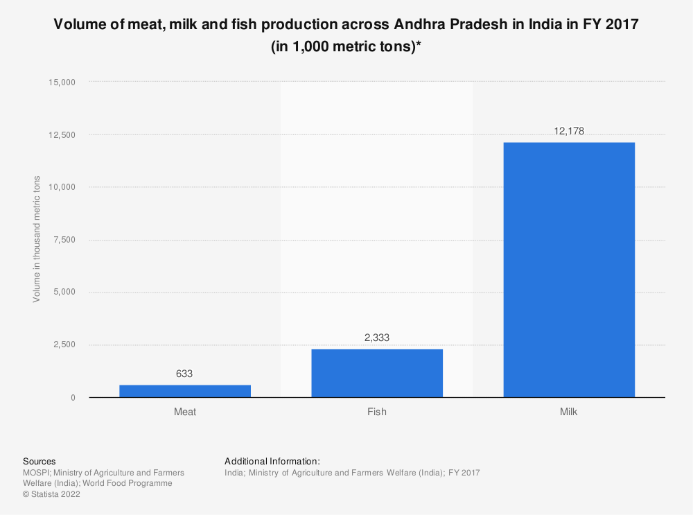 Statistic: Volume of meat, milk and fish production across Andhra Pradesh in India in FY 2017 (in 1,000 metric tons)*   Statista