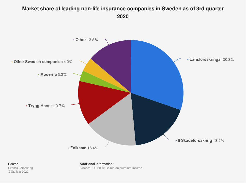 Sweden Leading Non Life Insurance Companies 2019 Statista