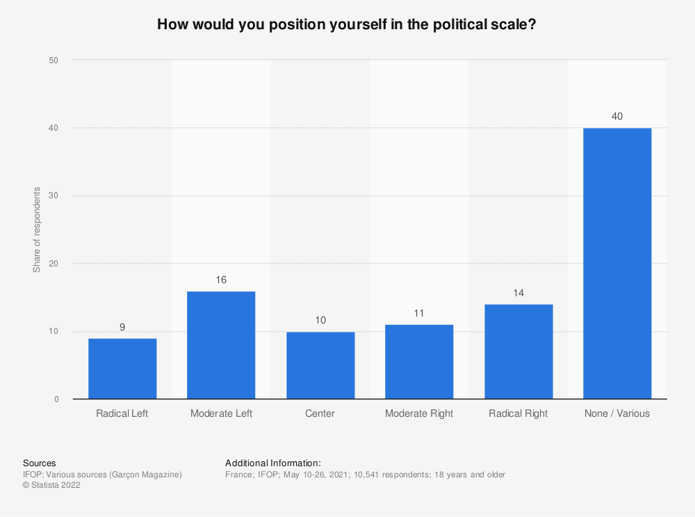 Statistic: How would you position yourself in the political scale?*   Statista
