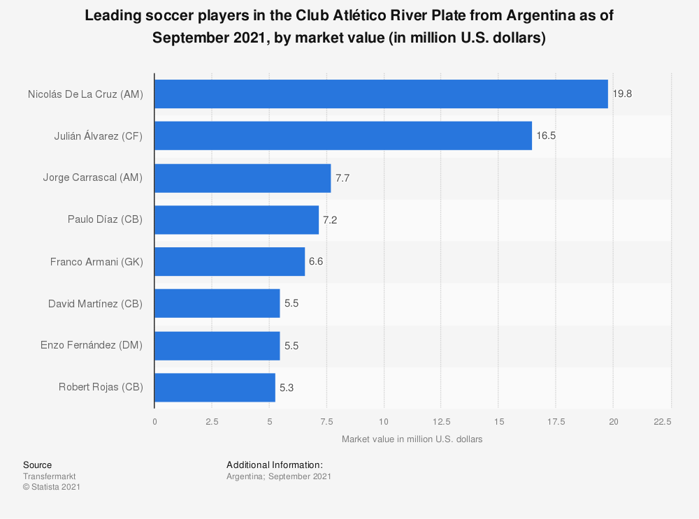 Statistic: Leading soccer players in the Club Atlético River Plate from Argentina as of September 2021, by market value (in million U.S. dollars) | Statista