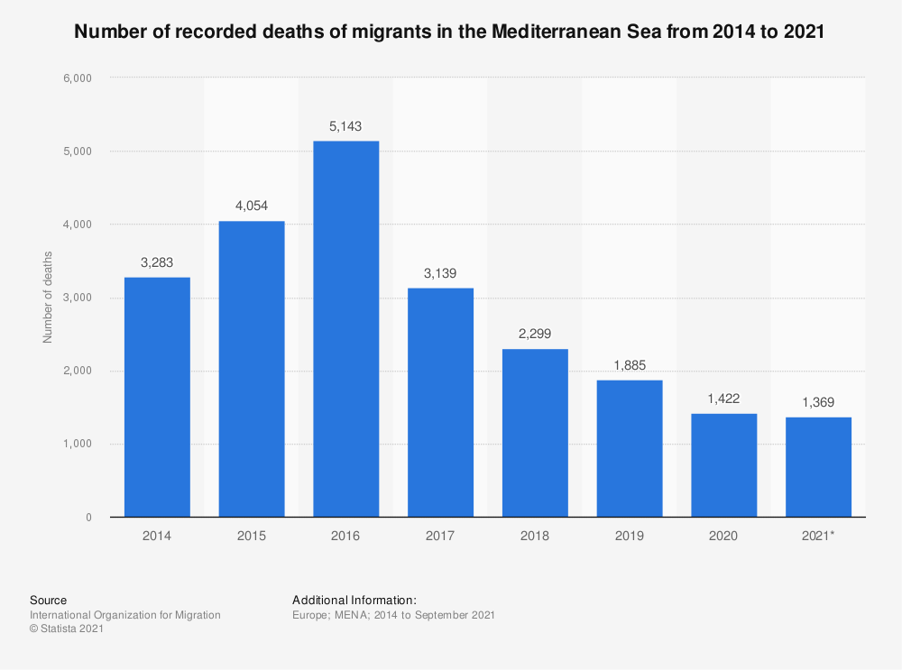 Statistic: Number of recorded deaths of migrants in the Mediterranean Sea from 2014 to 2021 | Statista