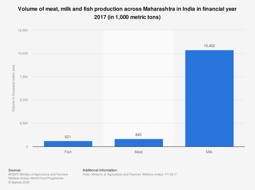 Statistic: Volume of meat, milk and fish production across Maharashtra in India in financial year 2017 (in 1,000 metric tons) | Statista