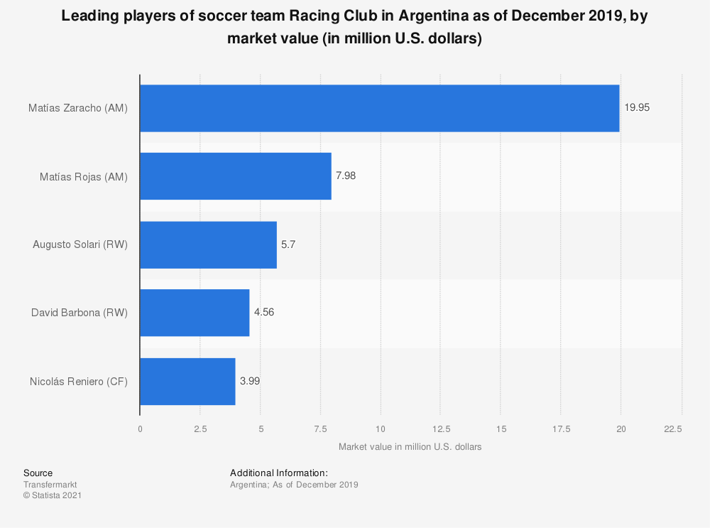 Statistic: Leading players of soccer team Racing Club in Argentina as of December 2019, by market value (in million U.S. dollars) | Statista