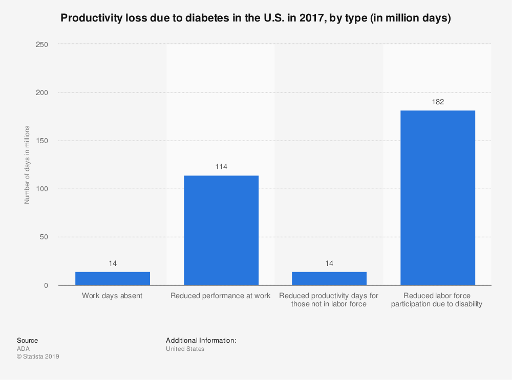 Statistic: Productivity loss due to diabetes in the U.S. in 2017, by type (in million days)   Statista