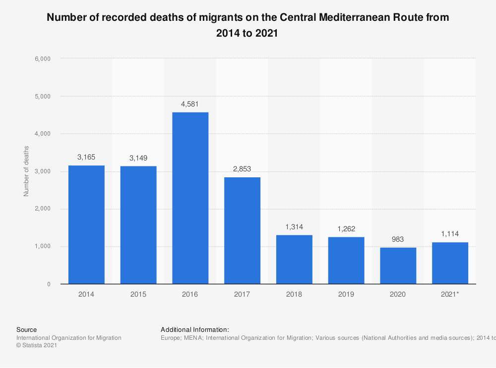Statistic: Number of recorded deaths of migrants on the Central Mediterranean Route from 2014 to 2020 | Statista