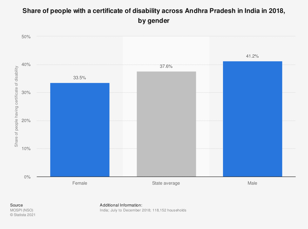 Statistic: Share of people with a certificate of disability across Andhra Pradesh in India in 2018, by gender   Statista