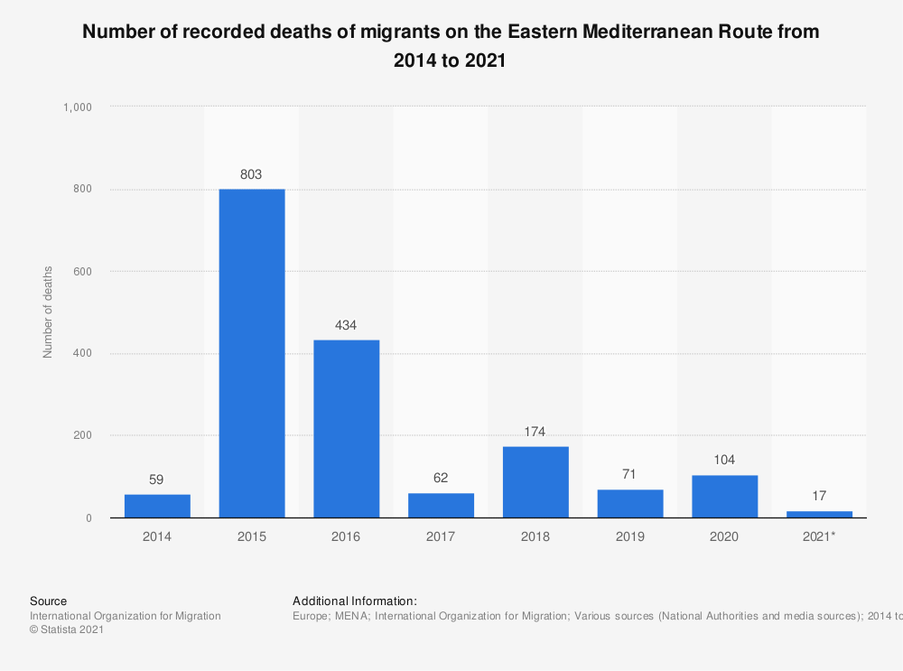 Statistic: Number of recorded deaths of migrants on the Eastern Mediterranean Route from 2014 to 2021 | Statista