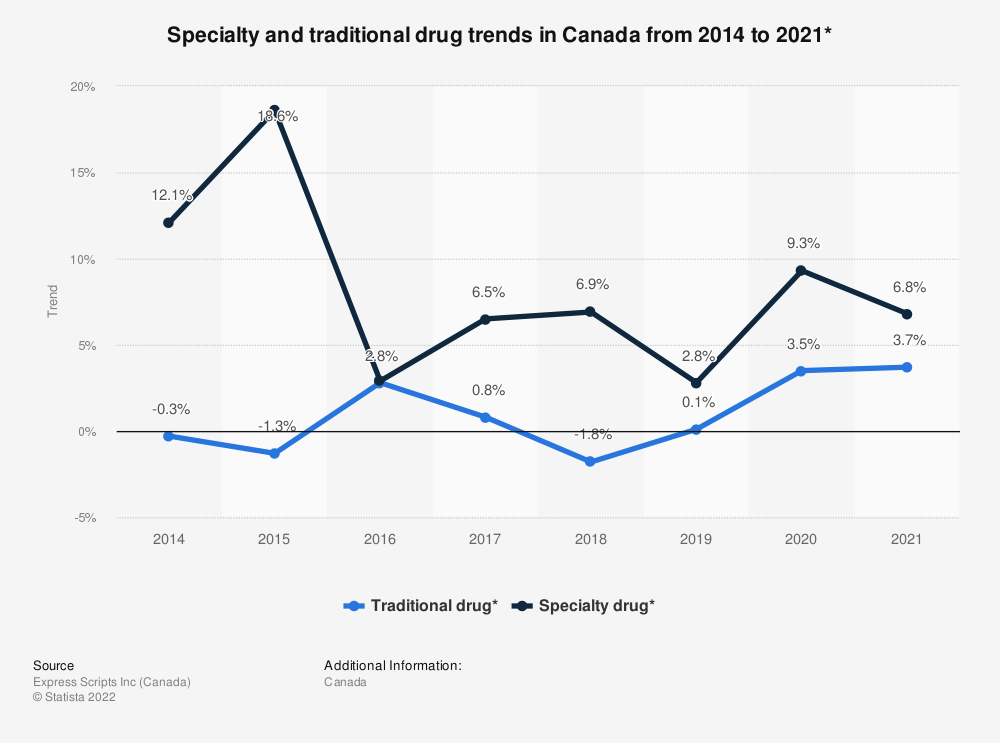 Statistic: Specialty and traditional drug trends in Canada from 2014 to 2020*   Statista