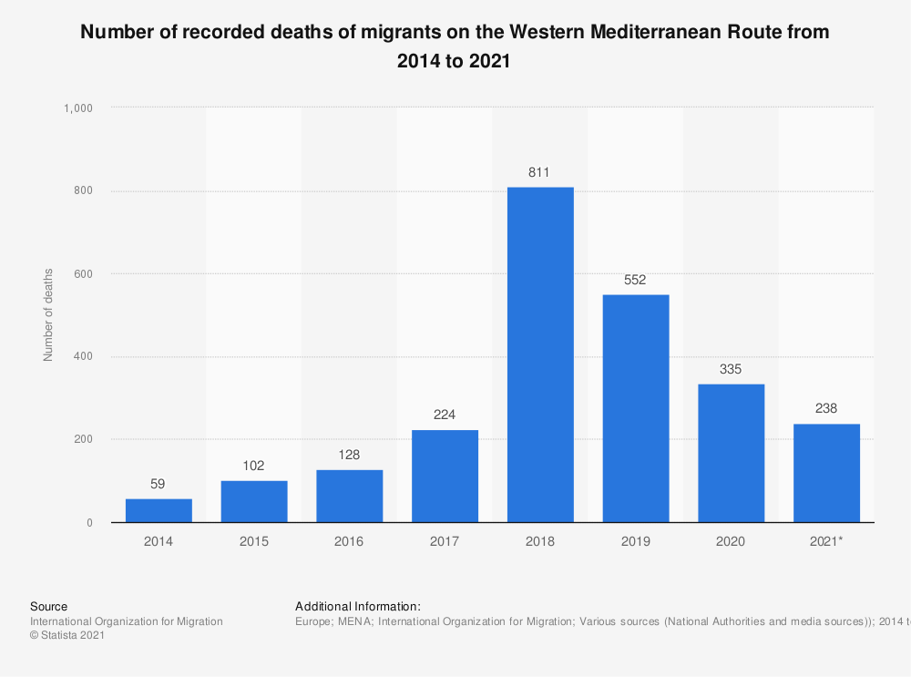 Statistic: Number of recorded deaths of migrants on the Western Mediterranean Route from 2014 to 2020 | Statista