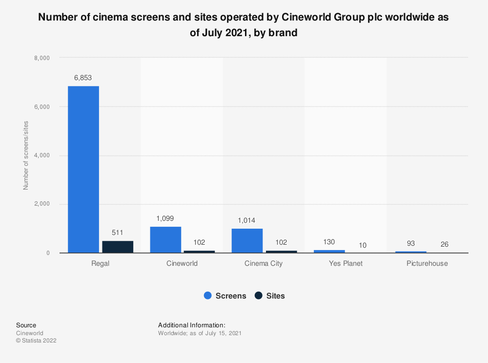 Statistic: Number of cinema screens and sites operated by Cineworld Group plc worldwide as of December 2019, by brand | Statista