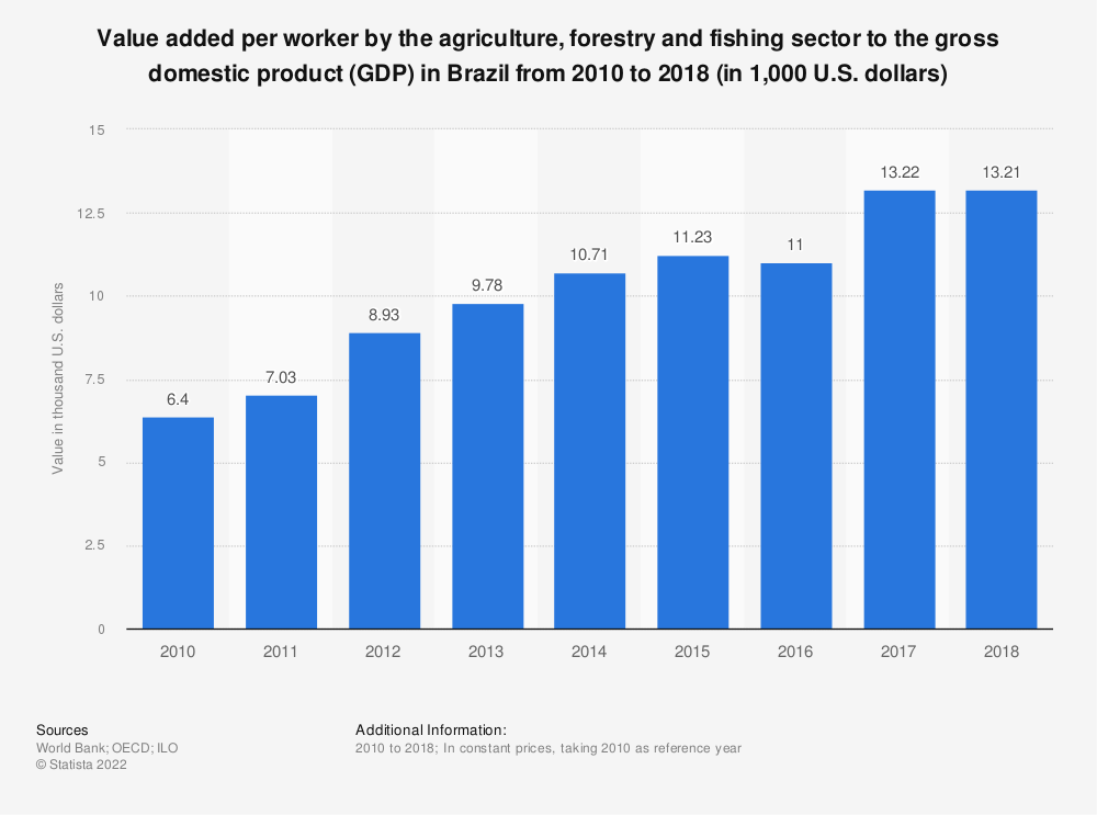 Statistic: Value added per worker by the agriculture, forestry and fishing sector to the gross domestic product (GDP) in Brazil from 2010 to 2018 (in 1,000 U.S. dollars)   Statista