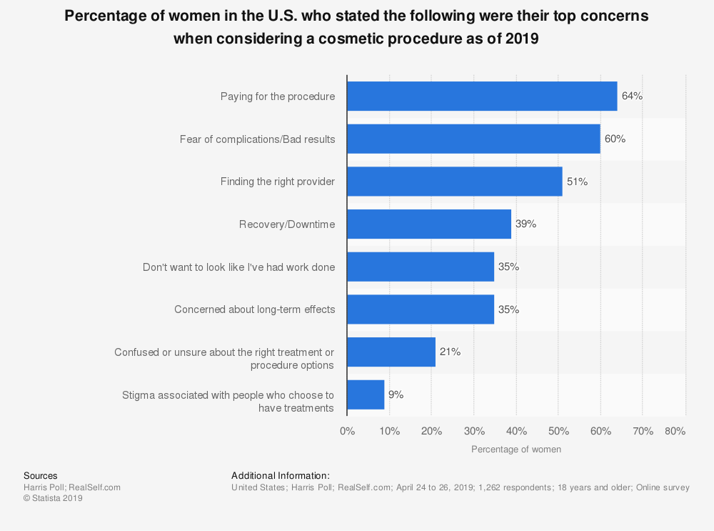 Statistic: Percentage of women in the U.S. who stated the following were their top concerns when considering a cosmetic procedure as of 2019 | Statista