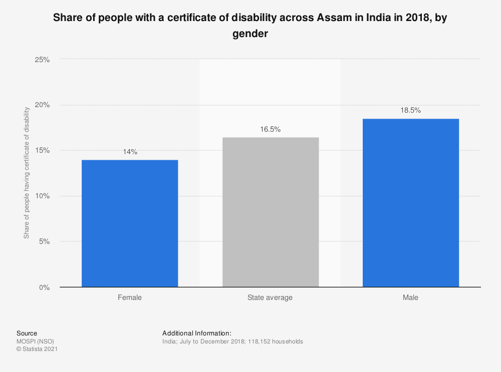 Statistic: Share of people with a certificate of disability across Assam in India in 2018, by gender | Statista