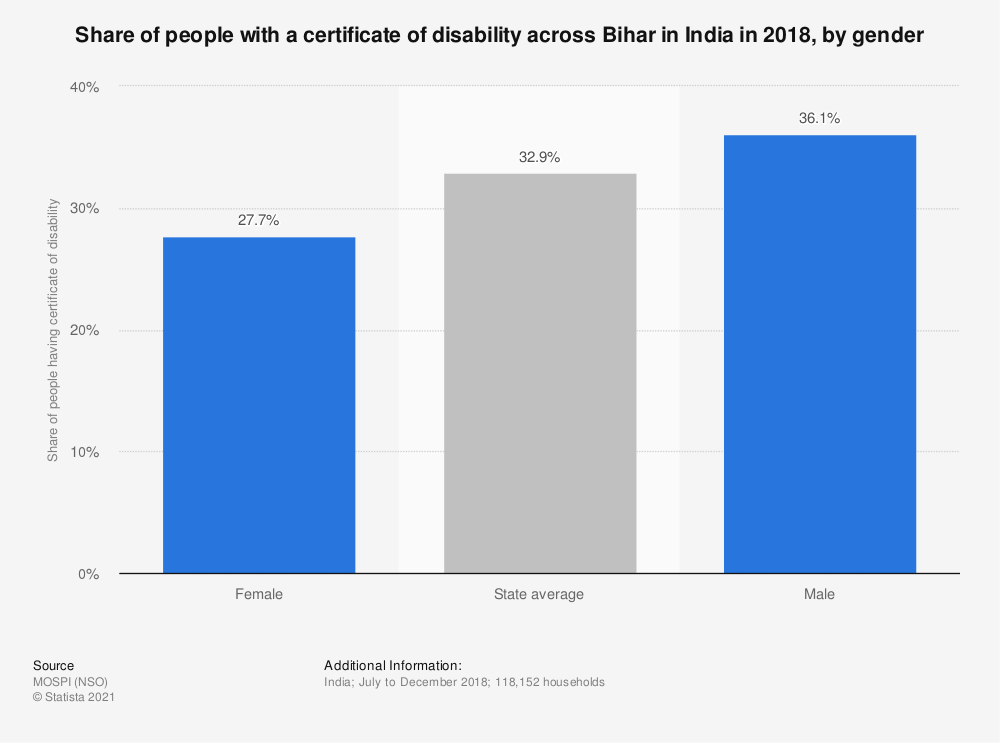Statistic: Share of people with a certificate of disability across Bihar in India in 2018, by gender | Statista