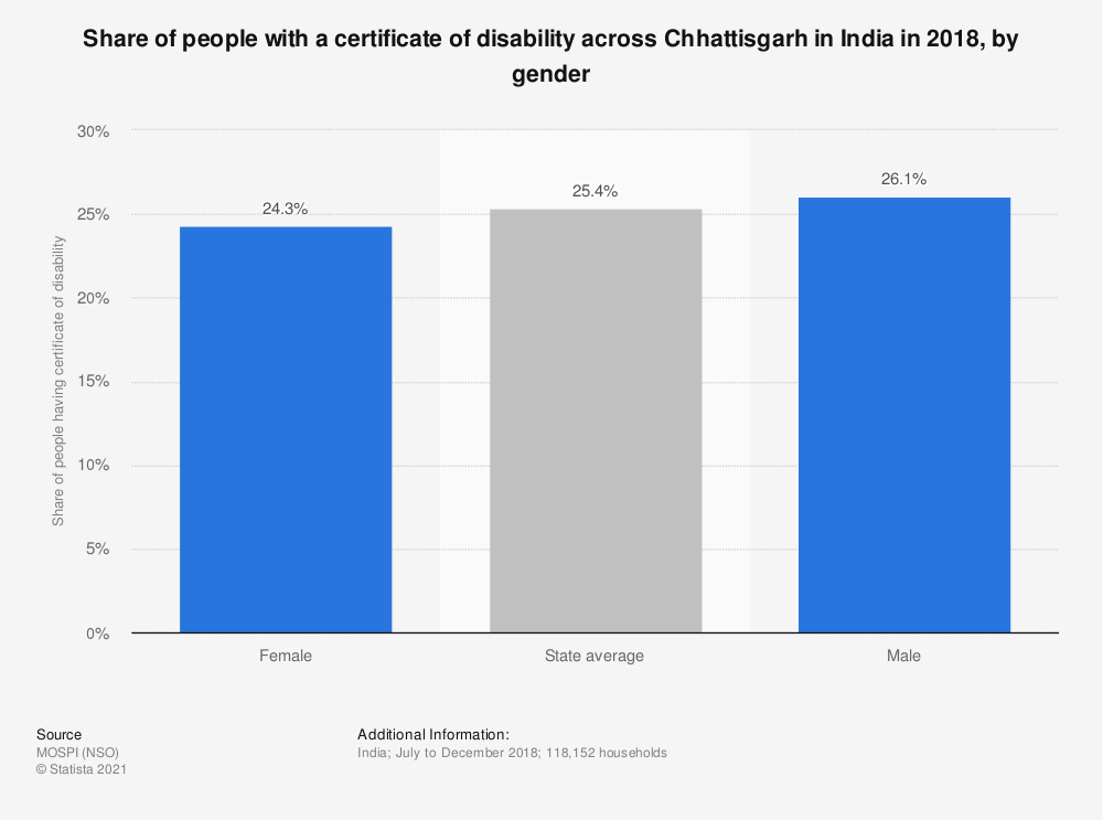 Statistic: Share of people with a certificate of disability across Chhattisgarh in India in 2018, by gender | Statista