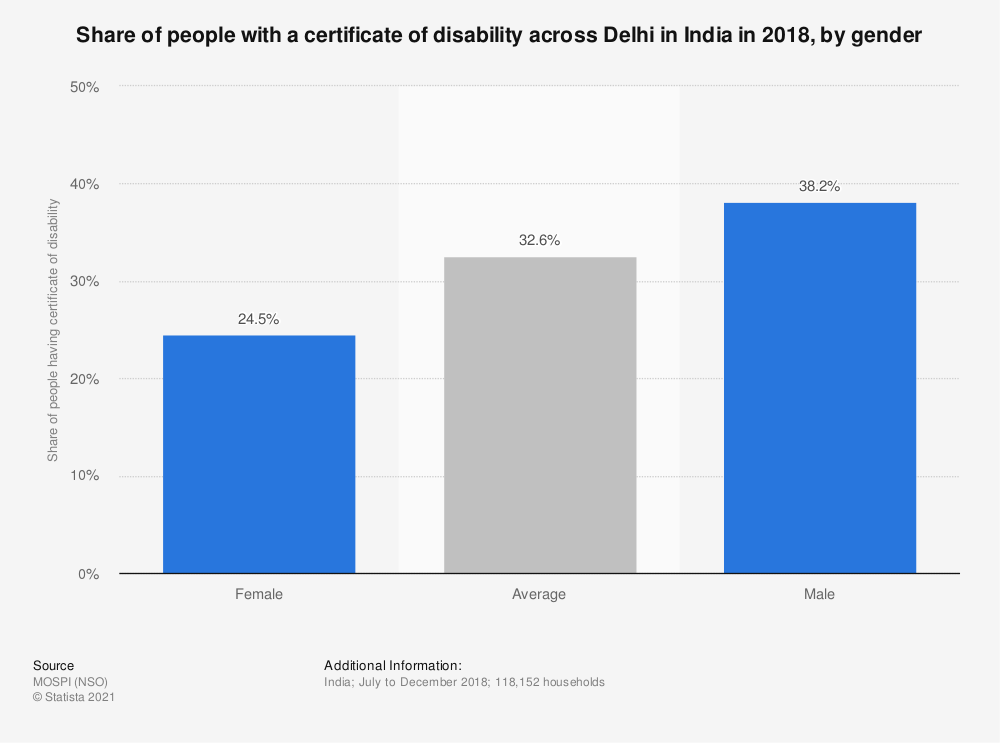 Statistic: Share of people with a certificate of disability across Delhi in India in 2018, by gender   Statista