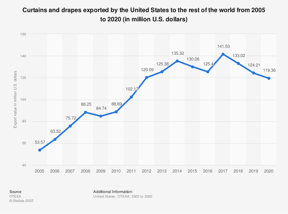 Statistic: Curtains and drapes exported by the United States to the rest of the world from 2005 to 2018 (in million U.S. dollars) | Statista