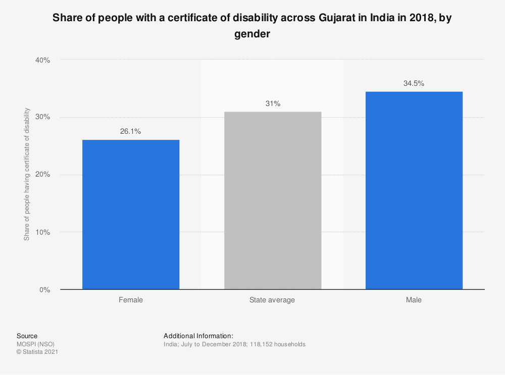 Statistic: Share of people with a certificate of disability across Gujarat in India in 2018, by gender   Statista