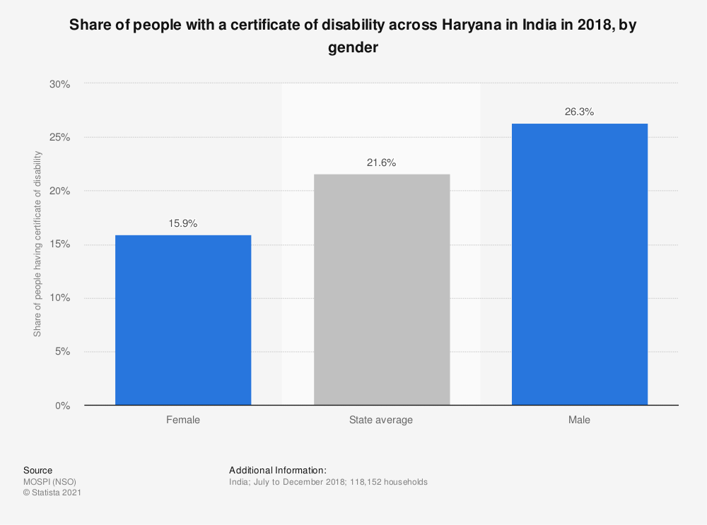 Statistic: Share of people with a certificate of disability across Haryana in India in 2018, by gender   Statista