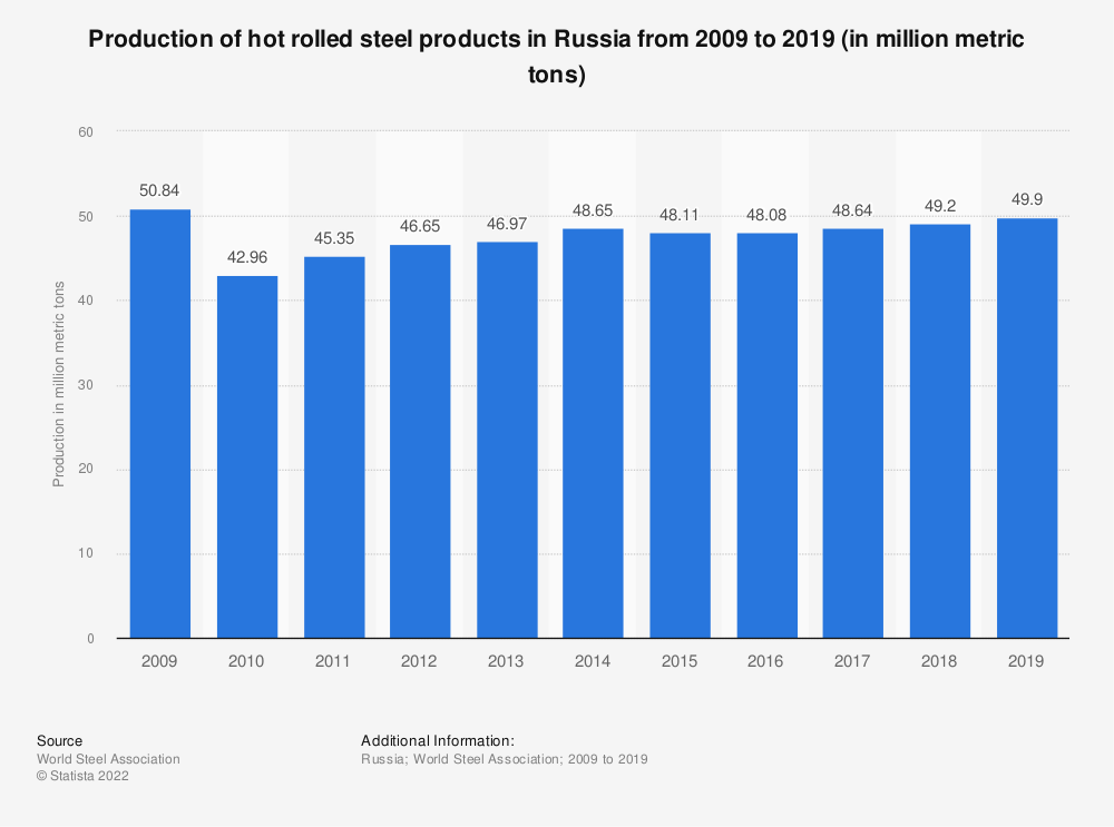 Statistic: Production of hot rolled steel products in Russia from 2009 to 2018* (in million metric tons) | Statista