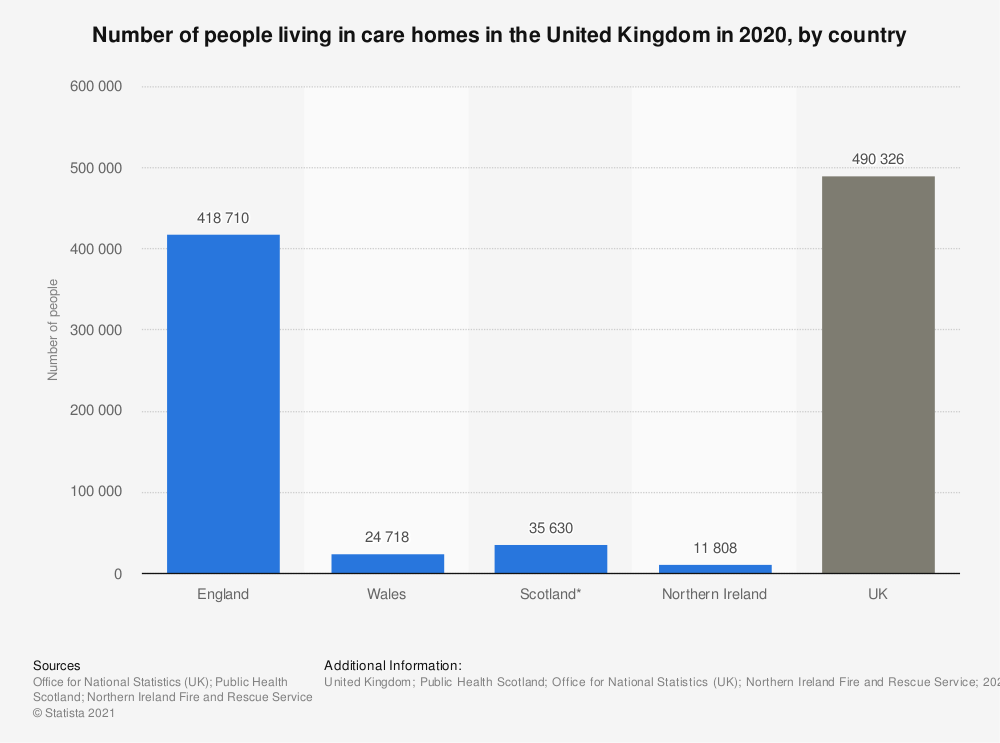 Statistic: Number of people living in care homes in the United Kingdom in 2020, by country | Statista