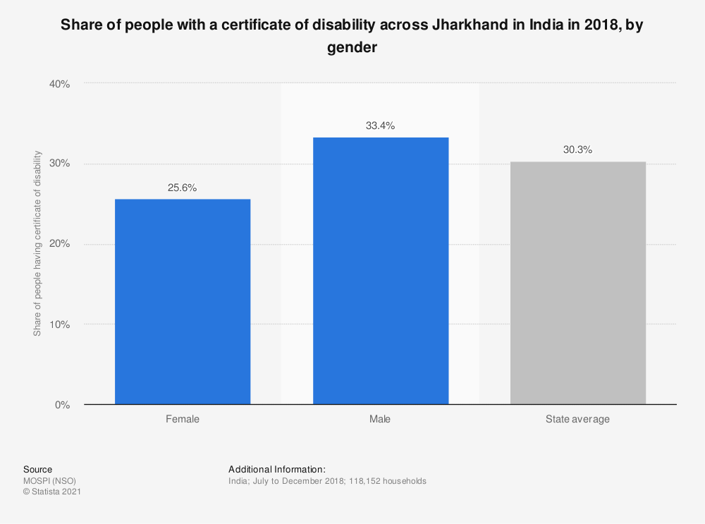 Statistic: Share of people with a certificate of disability across Jharkhand in India in 2018, by gender | Statista