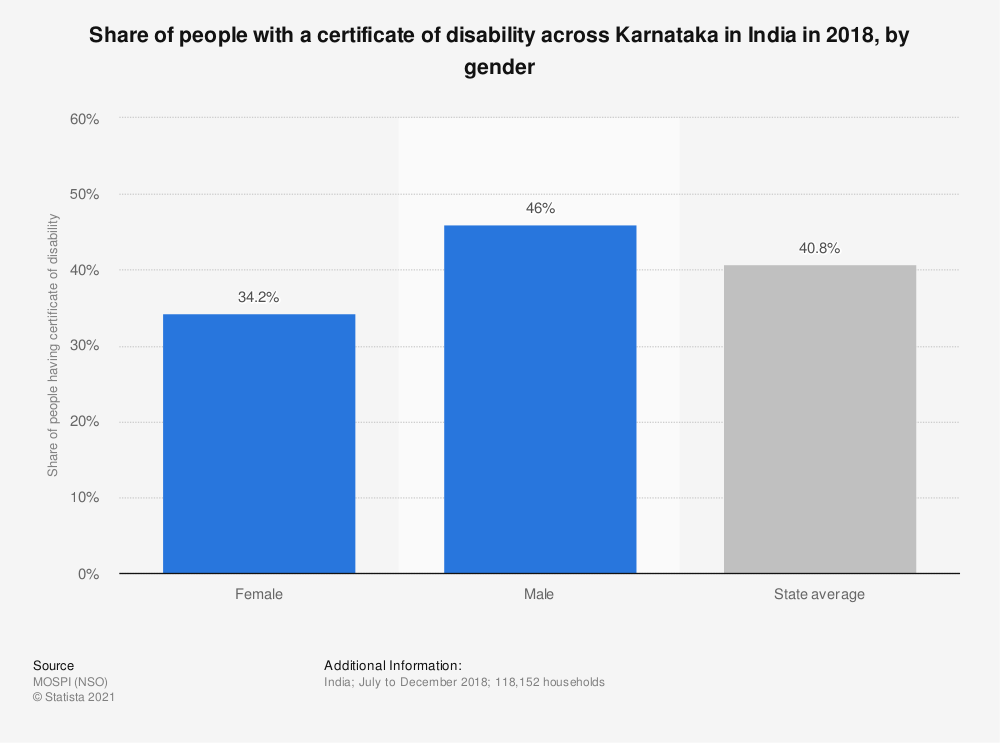 Statistic: Share of people with a certificate of disability across Karnataka in India in 2018, by gender | Statista