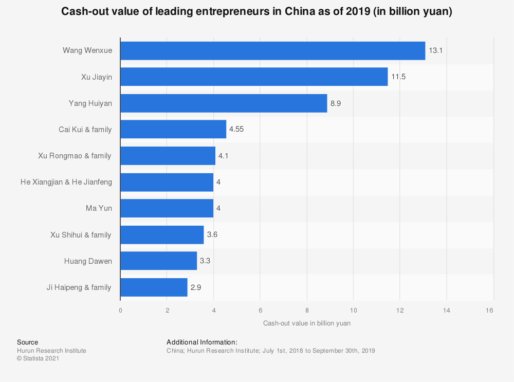 Statistic: Cash-out value of leading entrepreneurs in China as of 2019 (in billion yuan)   Statista