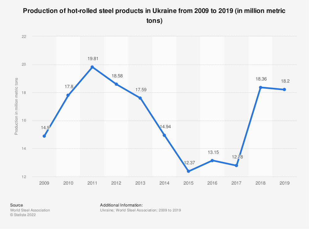 Statistic: Production of hot rolled steel products in Ukraine from 2009 to 2019* (in million metric tons) | Statista
