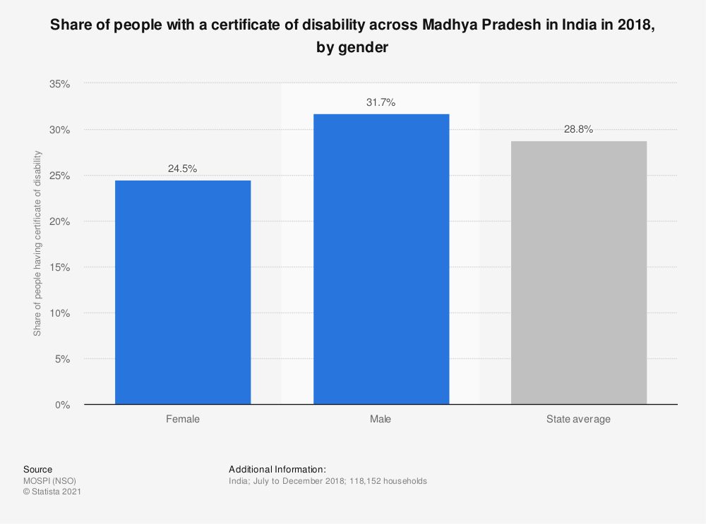 Statistic: Share of people with a certificate of disability across Madhya Pradesh in India in 2018, by gender | Statista