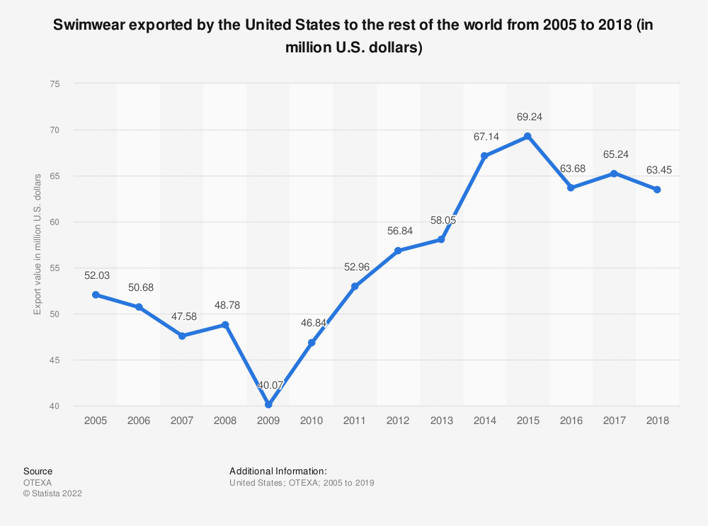 Statistic: Swimwear exported by the United States to the rest of the world from 2005 to 2018 (in million U.S. dollars)   Statista