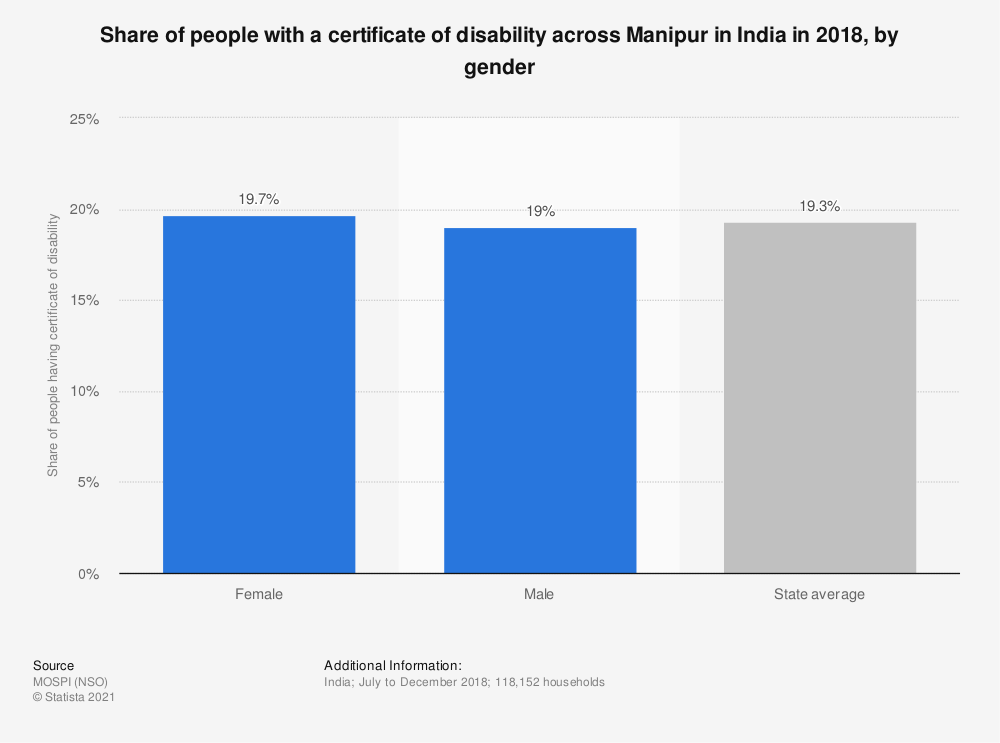 Statistic: Share of people with a certificate of disability across Manipur in India in 2018, by gender | Statista