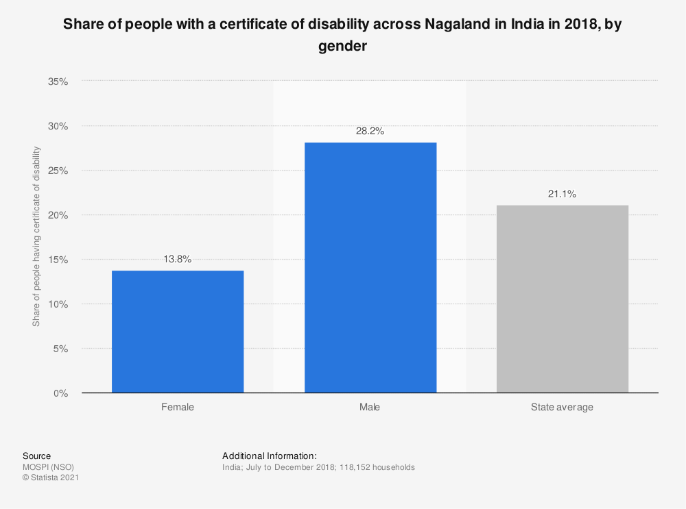 Statistic: Share of people with a certificate of disability across Nagaland in India in 2018, by gender | Statista
