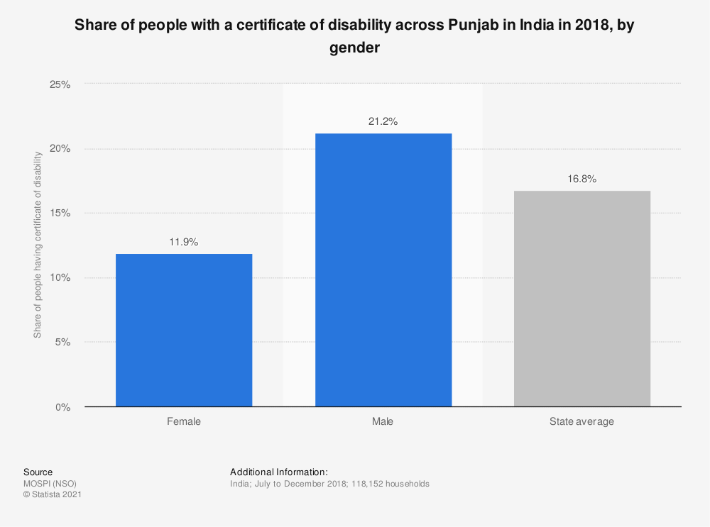 Statistic: Share of people with a certificate of disability across Punjab in India in 2018, by gender   Statista