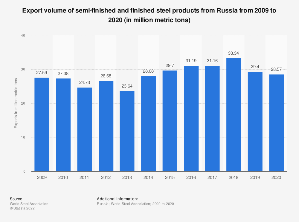 Statistic: Export volume of semi-finished and finished steel products from Russia from 2009 to 2018 (in million metric tons) | Statista