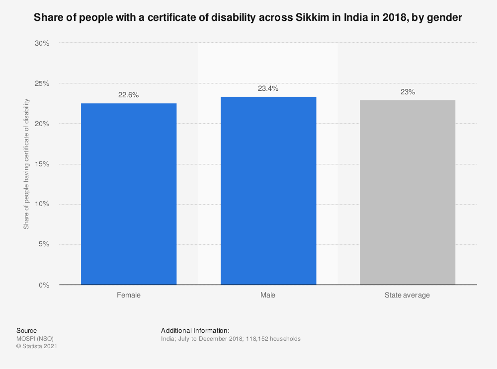 Statistic: Share of people with a certificate of disability across Sikkim in India in 2018, by gender   Statista