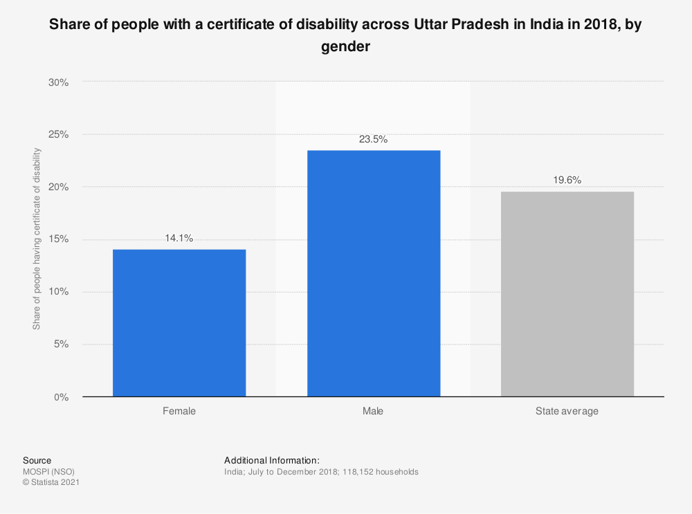 Statistic: Share of people with a certificate of disability across Uttar Pradesh in India in 2018, by gender | Statista