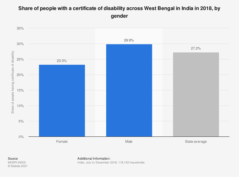 Statistic: Share of people with a certificate of disability across West Bengal in India in 2018, by gender   Statista