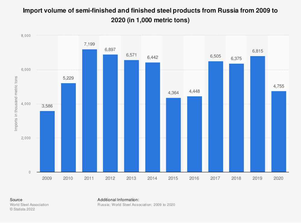 Statistic: Import volume of semi-finished and finished steel products from Russia from 2009 to 2018 (in 1,000 metric tons) | Statista