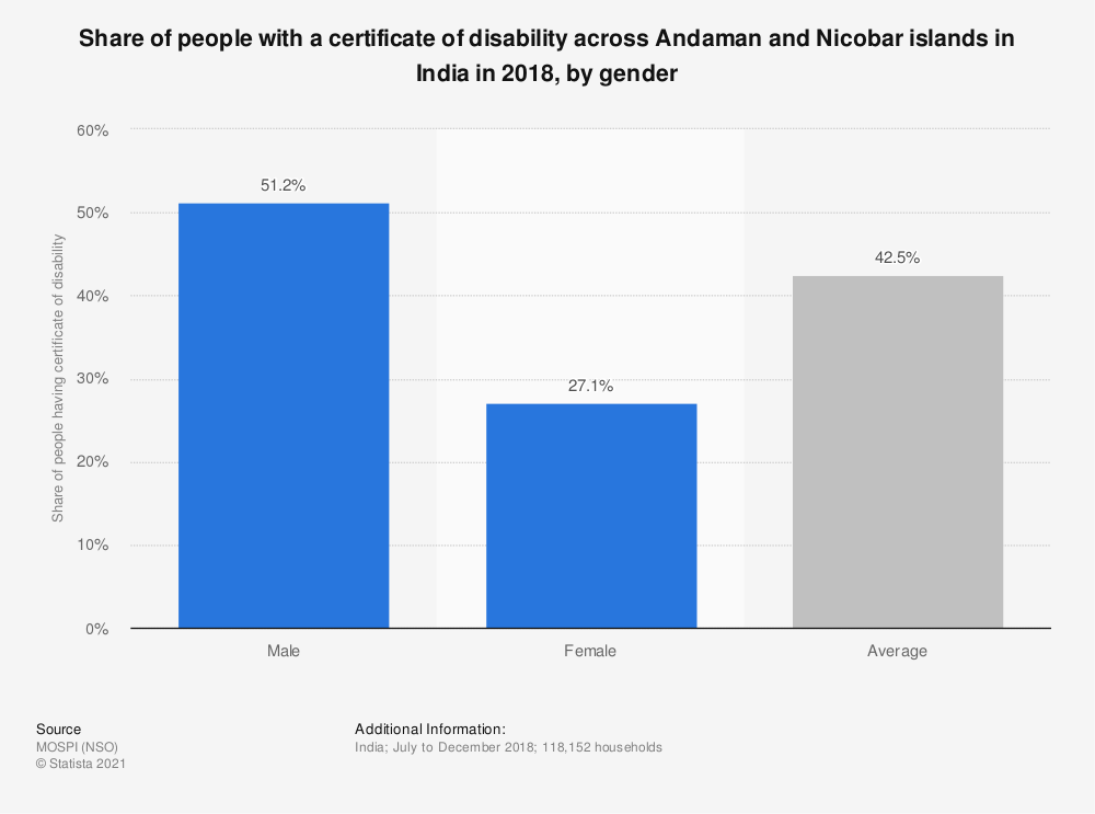 Statistic: Share of people with a certificate of disability across Andaman and Nicobar islands in India in 2018, by gender   Statista