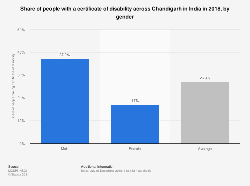 Statistic: Share of people with a certificate of disability across Chandigarh in India in 2018, by gender   Statista