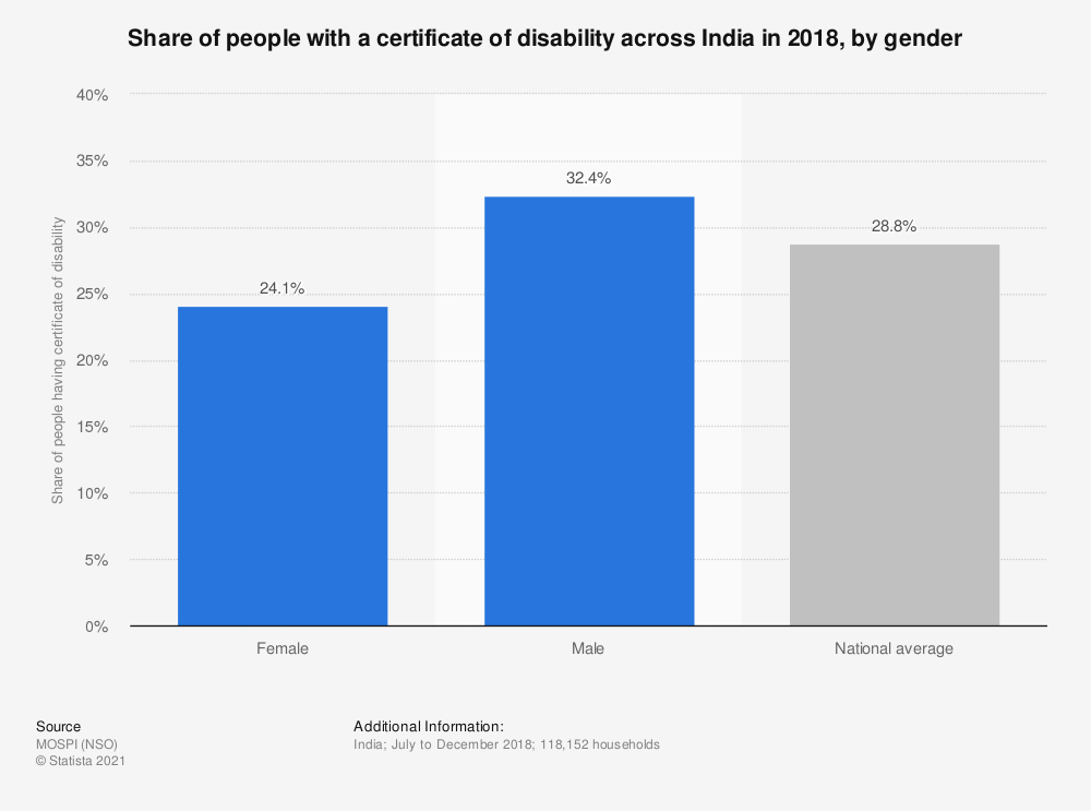 Statistic: Share of people with a certificate of disability across India in 2018, by gender | Statista