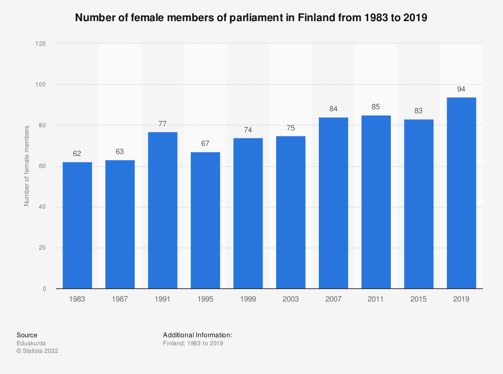 Statistic: Number of female members of parliament in Finland from 1983 to 2019 | Statista