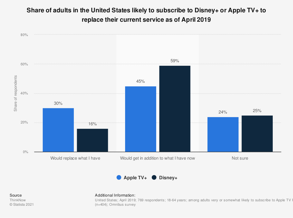 Statistic: Share of adults in the United States likely to subscribe to Disney+ or Apple TV+ to replace their current service as of April 2019 | Statista