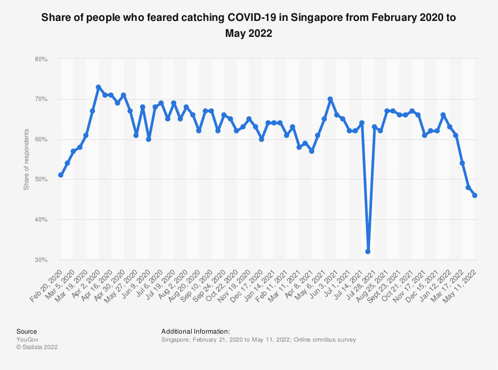 Statistic: Share of respondents who fear catching the infection COVID-19 in Singapore in 2020 | Statista